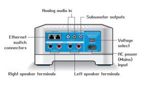 Achterkant van de Sonos Connect:AMP